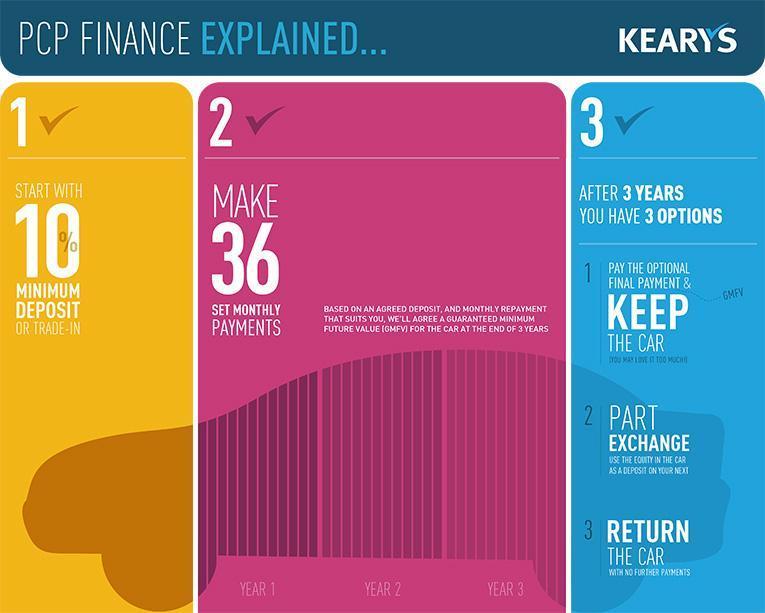 PCP Finance