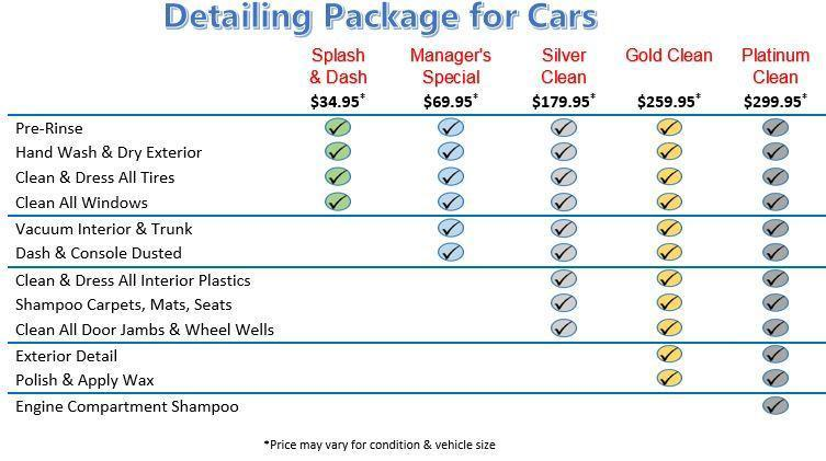 Detailing Package for Cars chart