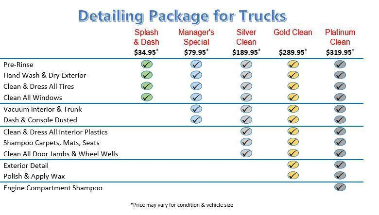 Detailing Package for Trucks chart