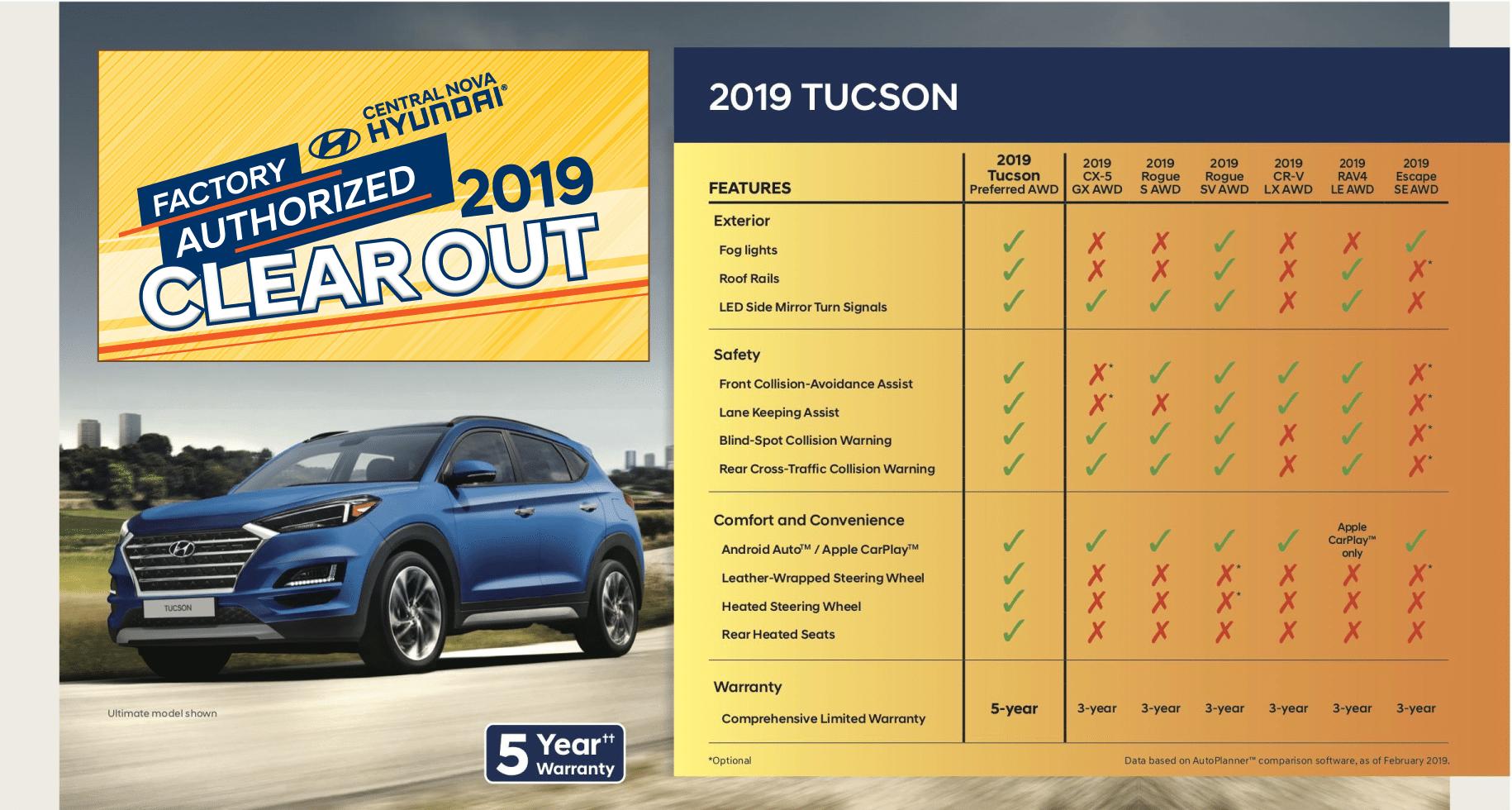 Why Buy - Tucson