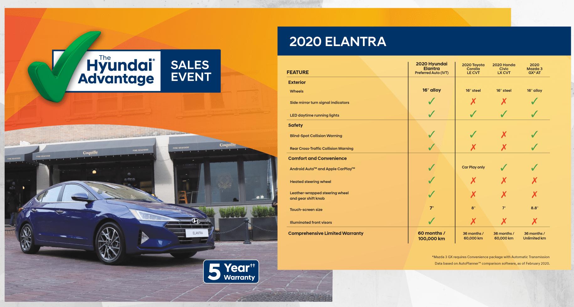 Why Buy - Elantra