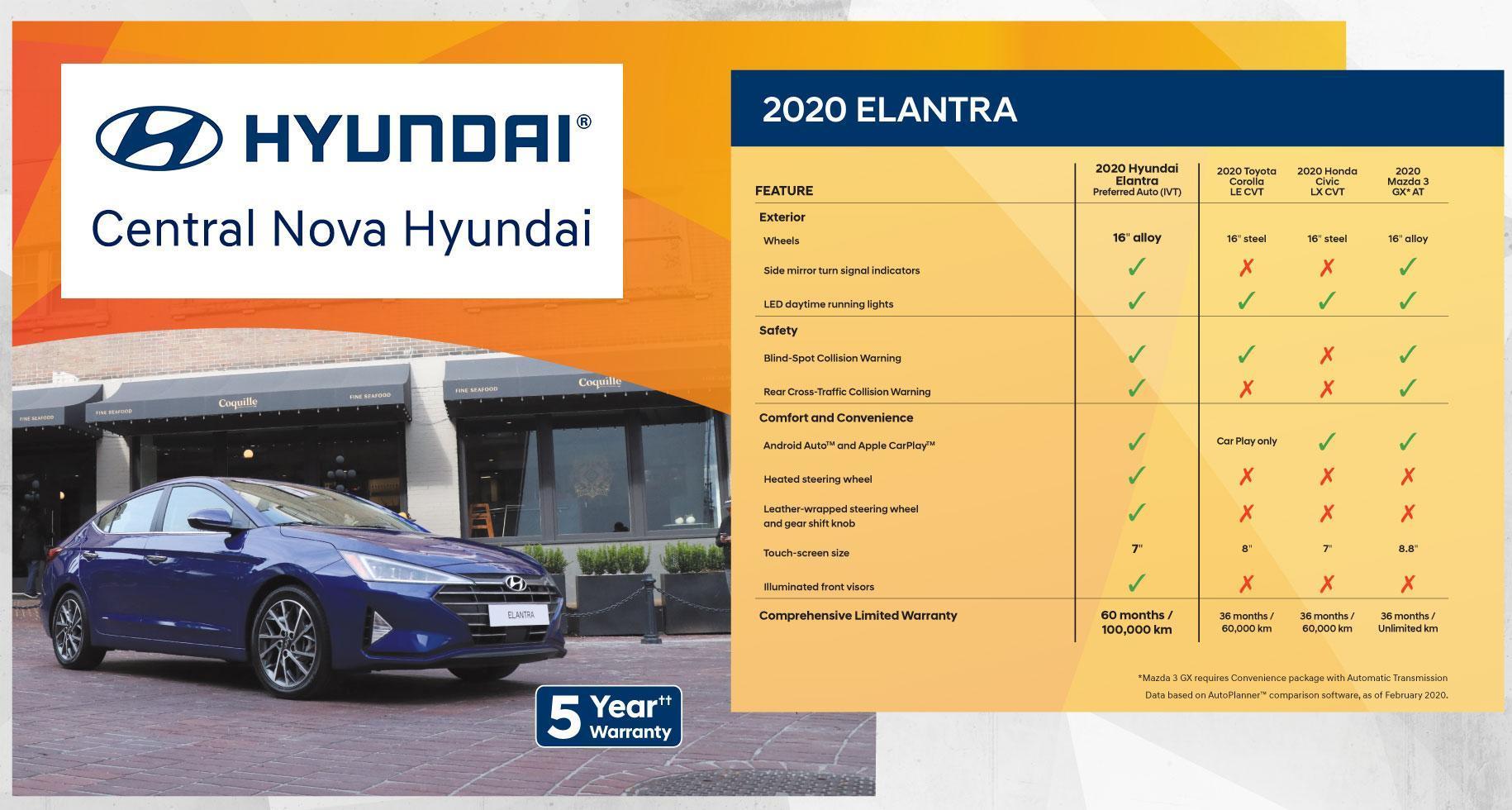 Why Buy the Hyundai Elantra | Central Nova Hyundai