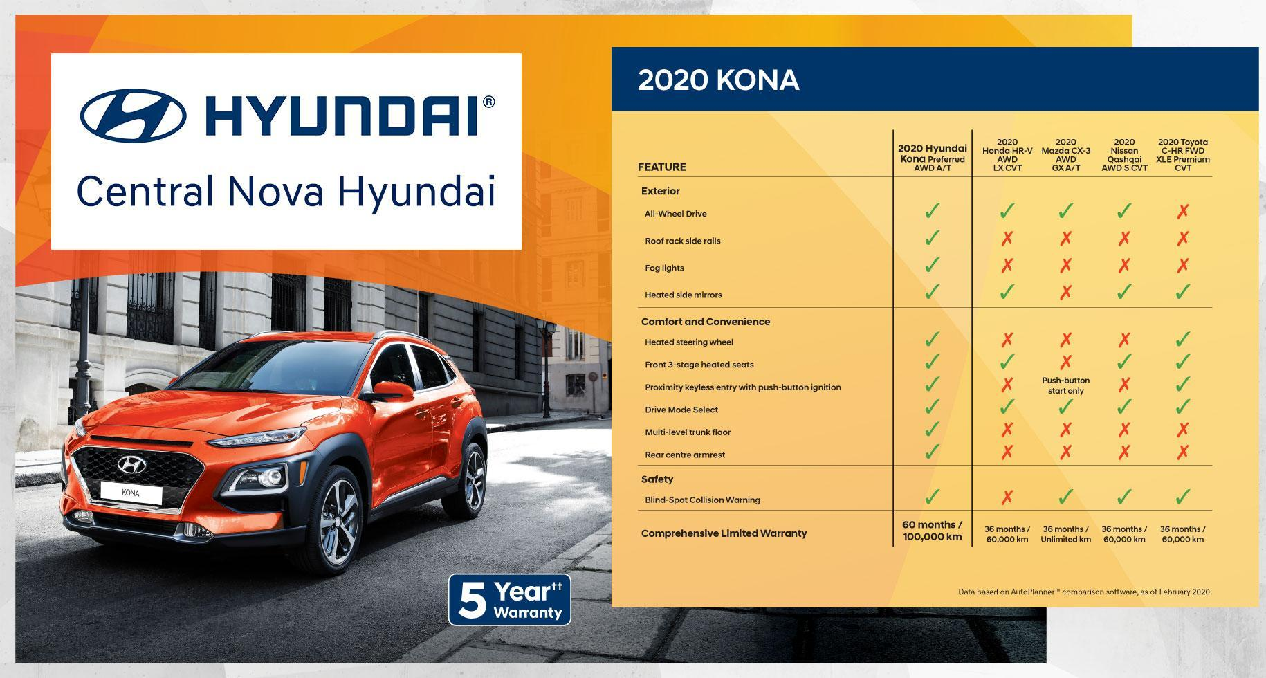 Why Buy the Hyundai Kona | Central Nova Hyundai