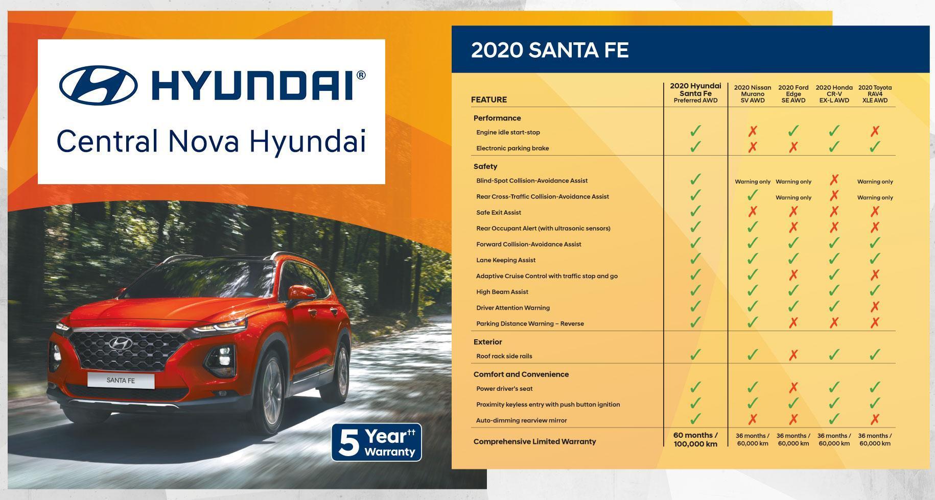 Why Buy the Hyundai Santa Fe | Central Nova Hyundai