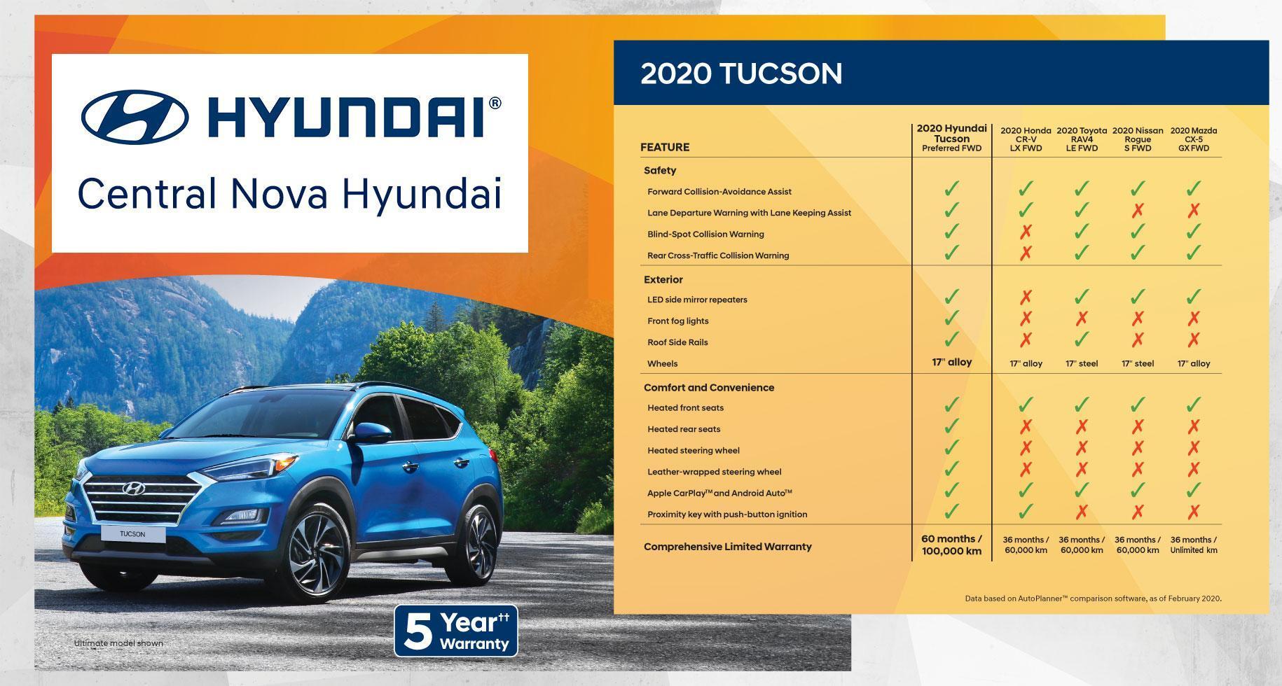 Why Buy the Hyundai Tucson | Central Nova Hyundai