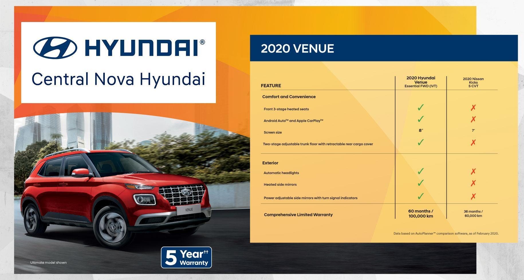 Why Buy the Hyundai Venue | Central Nova Hyundai