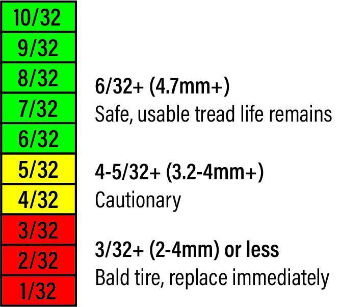 Tire Tread Depth Scale