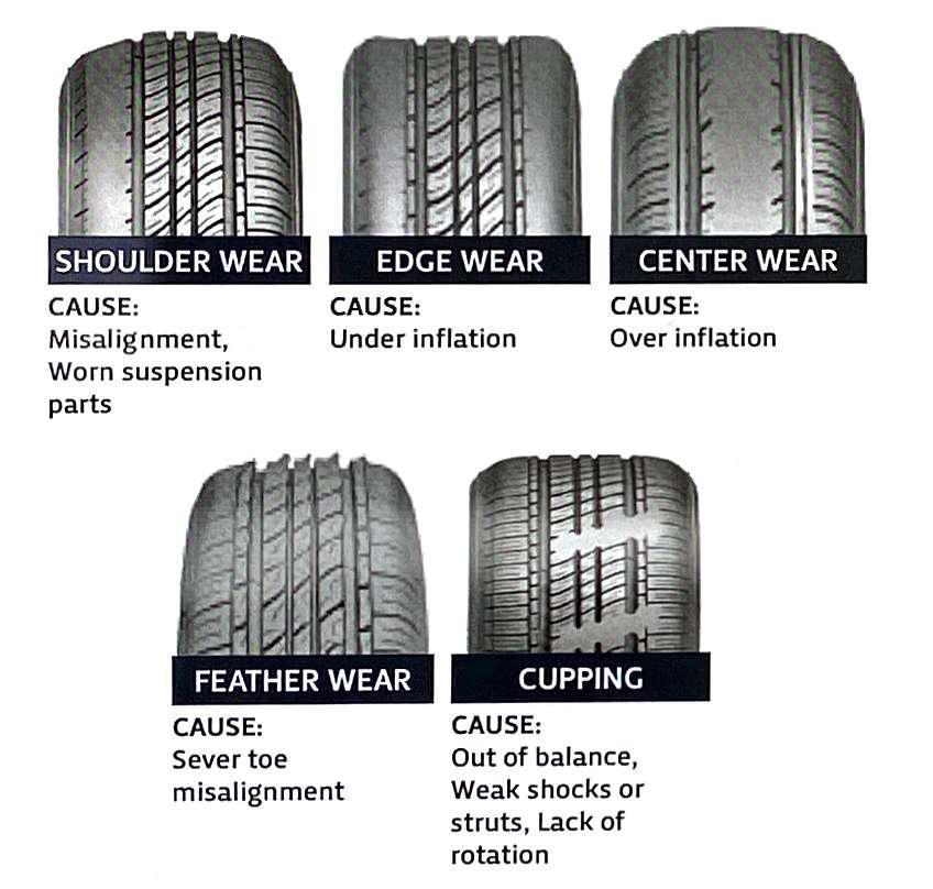 Tire Tread Wear Patterns