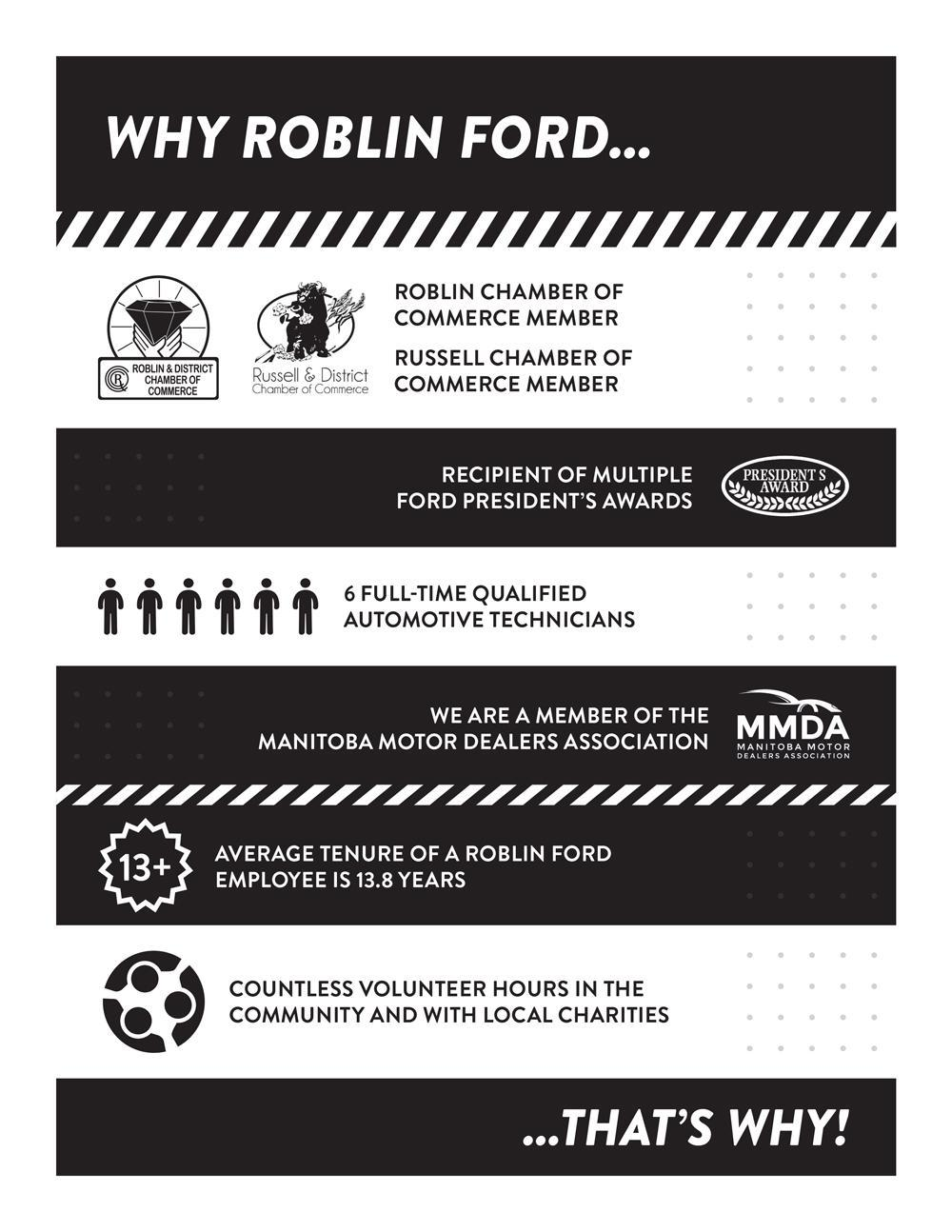 why roblin ford infographic