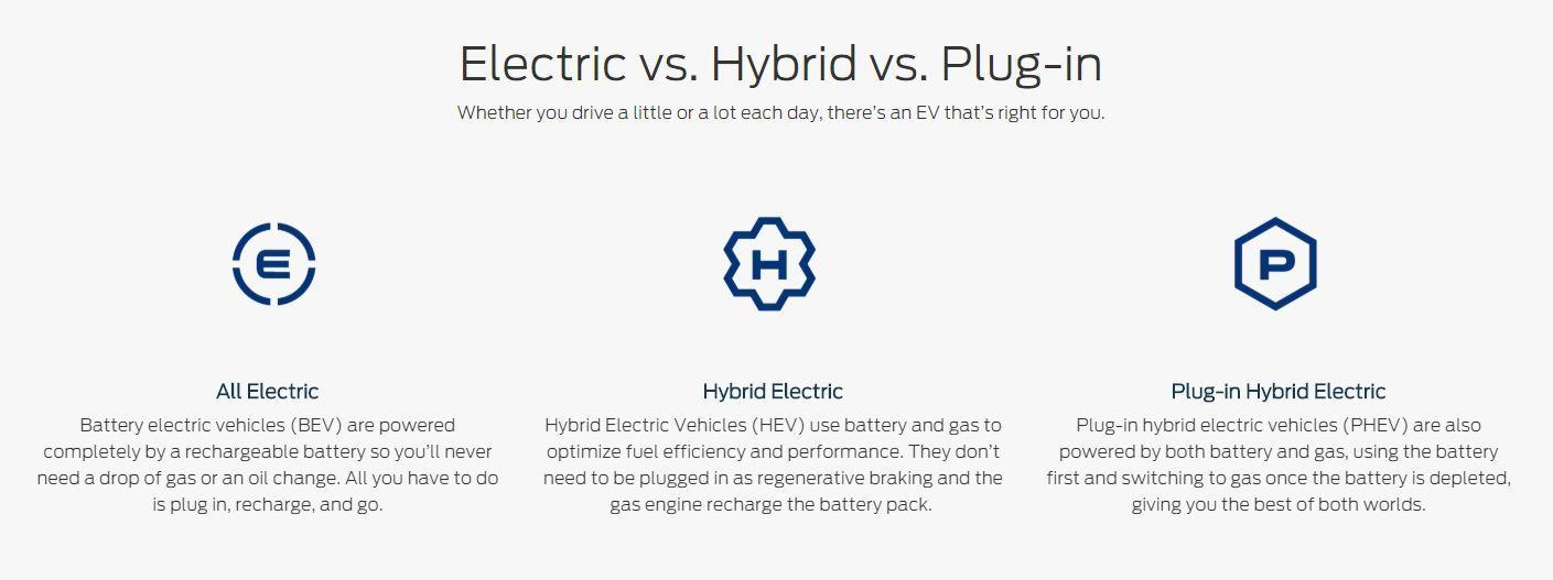 Hybrid Vehicles