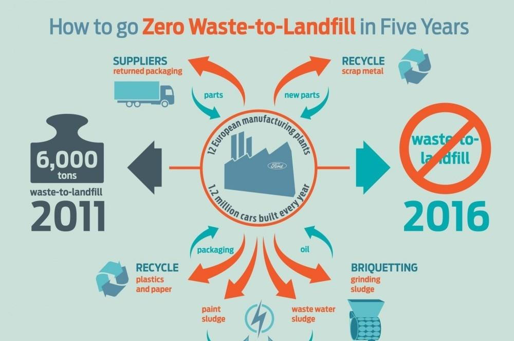 Zero Waste-To-Landfill For Ford Of Europe