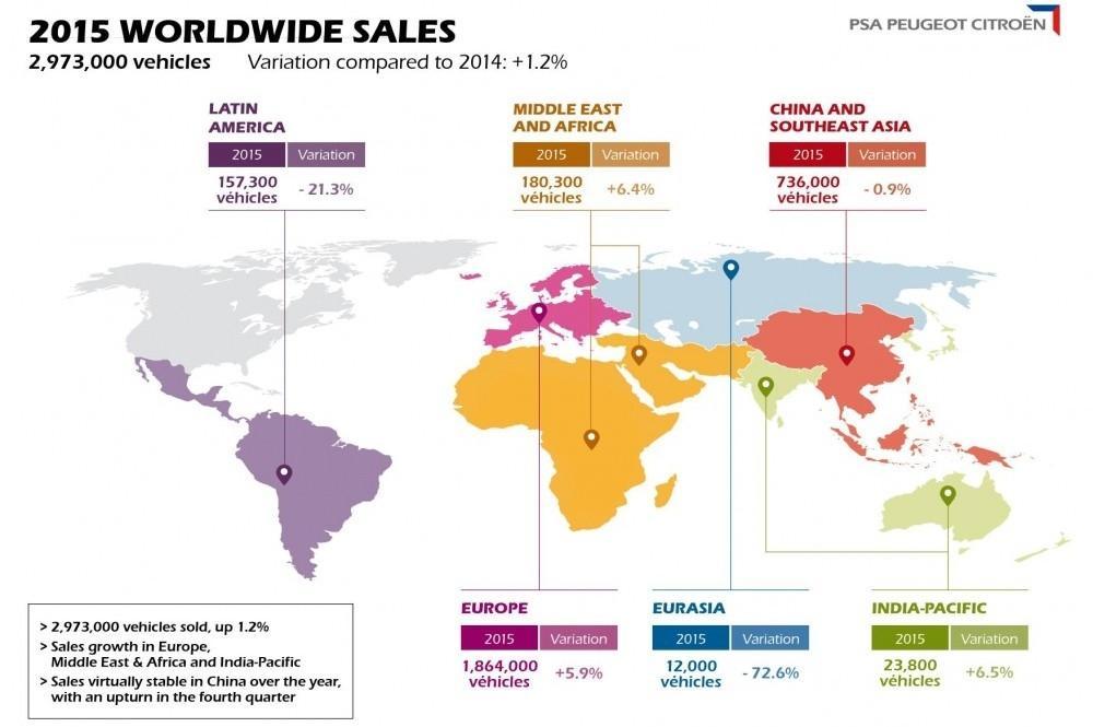 PSA Peugeot Citroen Sales Up