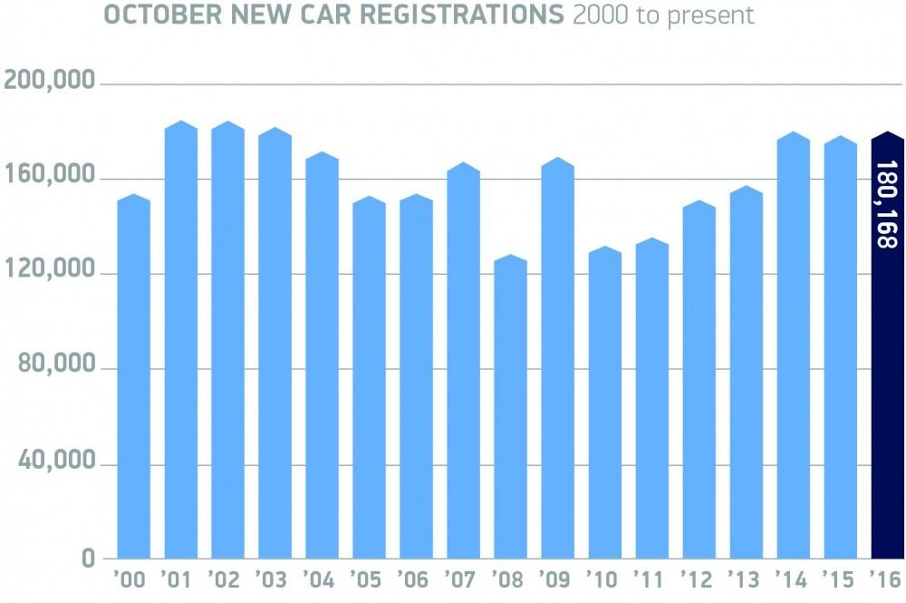 Growth For New Car Market