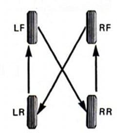 Rotate Tires
