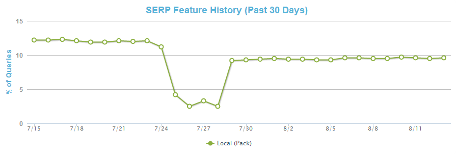 SERP_Feature_History