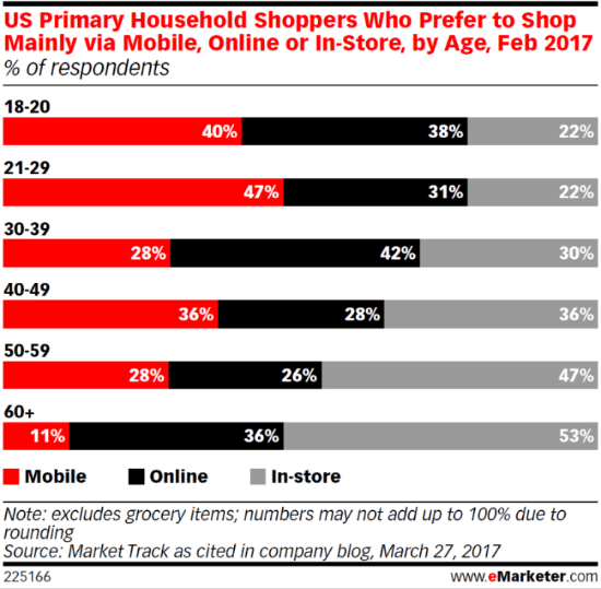 eMarketer Chart, Online Shopping