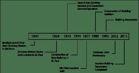 Zarowny Motors Timeline image